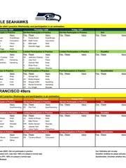 Seahawks vs. 49ers: Week 17 Thursday practice report