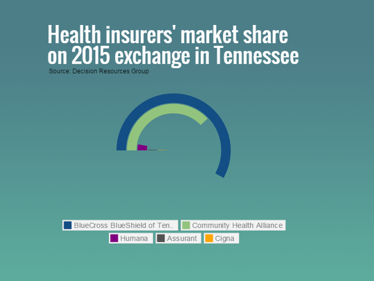 BlueCross BlueShield of Tennessee enrolled about 58