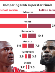 Graphic compare NBA Finals performances by Michael