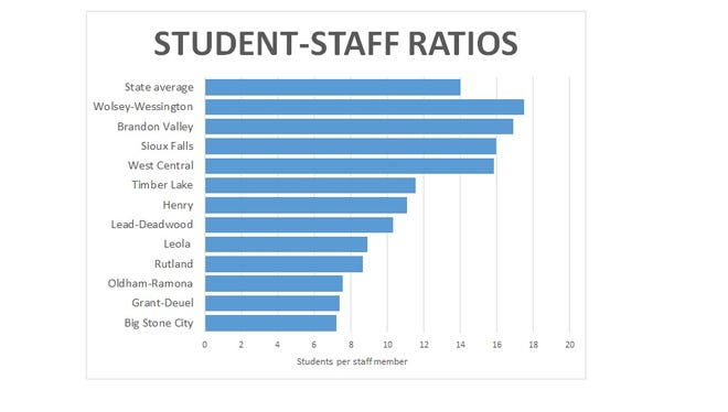 Ratios for select districts in the state, compared to South Dakota's average.