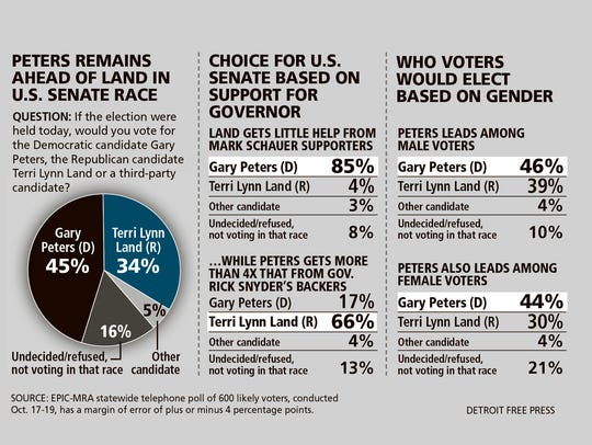 Results from an EPIC-MRA poll of 600 likely voters