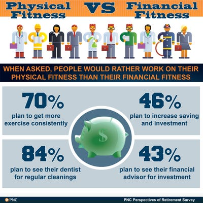 Physical fitness trumps financial fitness, PNC Bank study finds