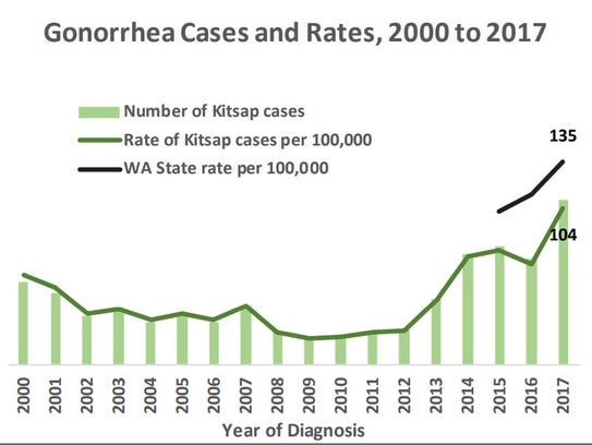 The rate of gonorrhea cases in Kitsap has increased