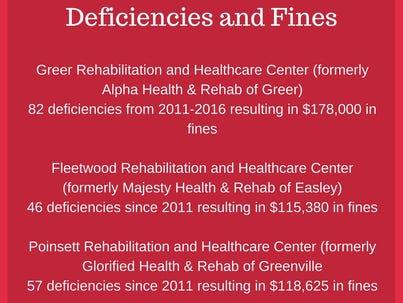 Deficiencies and fines