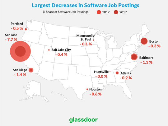 Software-related jobs have been offered less in these