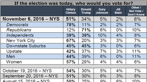 Siena College released a poll Nov. 6, 2016, that showed Hillary Cliinton with a 17% lead for president in New York.