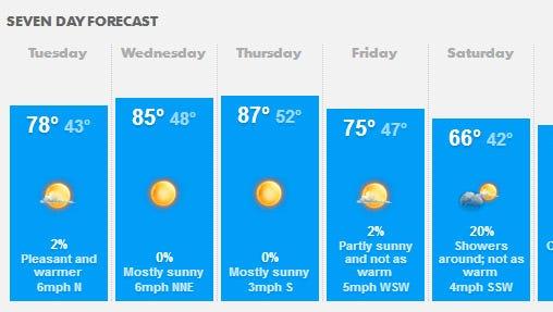 April 29 forecast