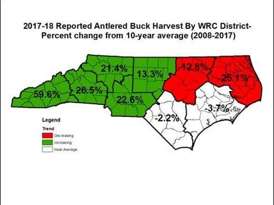 Western North Carolina hunters bagged a record high number of antlered bucks this past hunting season.
