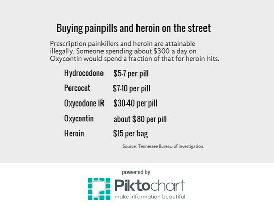 Buying painpills and heroin on the street