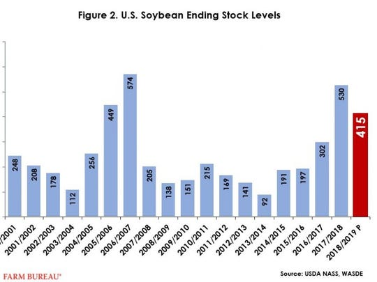 Given the projections for lower stock levels, the 2018/19 marketing year average price for soybeans was projected at $10 per bushel, up 65 cents, or 7 percent, from 2017/18.