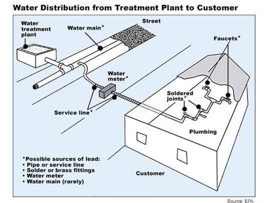 635944973837798258-Water-distribution-graphic.jpg