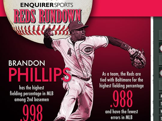Enquirer Sports Reds Rundown: Brandon Phillips