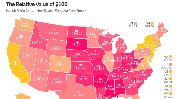 The Tax Foundation provided a map based on federal data that shows how much $100 is actually worth in each state. NY is the third most expensive