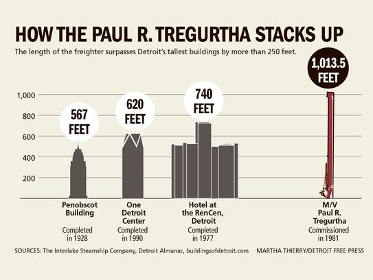 How the Paul R. Tregurtha stacks up
