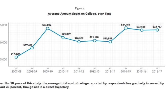 The average amount spent on college reported by those surveyed has gradually increased by about 38 percent in the past 10 years.