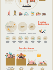 Here is the Trending Destinations report from Airbnb