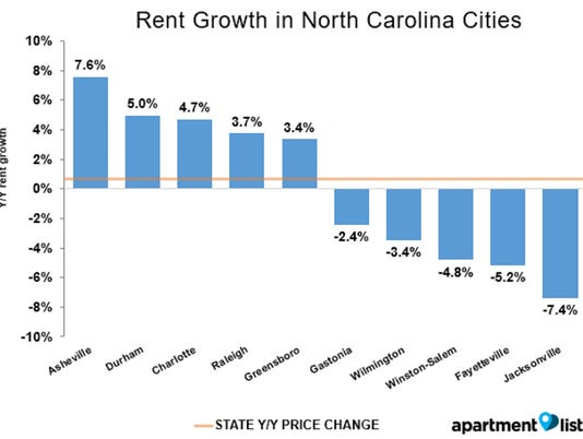 NC cities rent growth rate March 2015 to March 2016