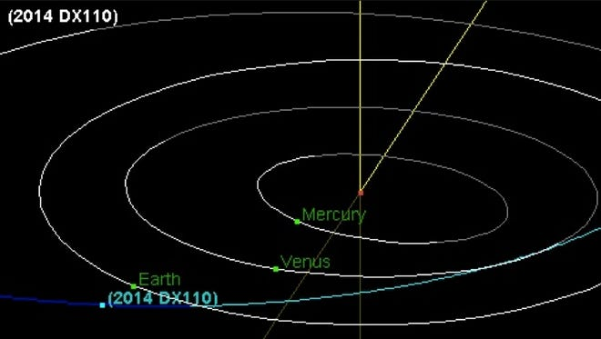 The orbital path of the asteroid 2014 DX110, plotted by the NASA/JPL Solar System Dynamics Small-Body Database browser