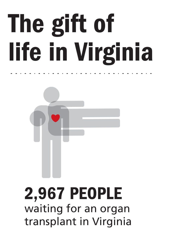 Virginia donations