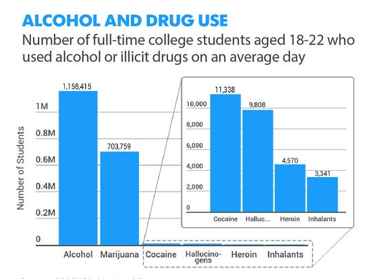 Alcohol and drug use.