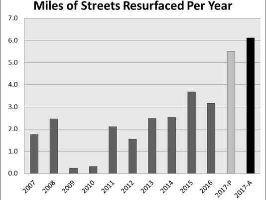 636464279881606961-Streets-Graph.jpg.png