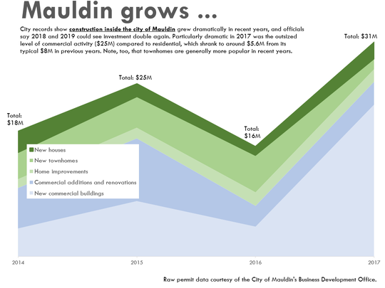 Data courtesy of Mauldin's Business and Development Services Office.