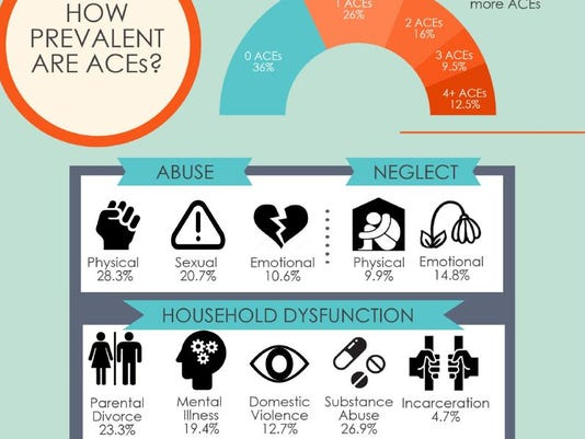 Adverse Childhood Experiences Linked To >> Effects Of Adverse Childhood Experiences Focus Of Summit