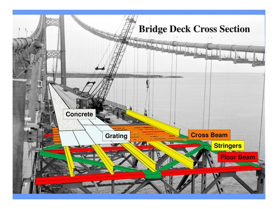 The first major work to the Mackinac Bridge since its