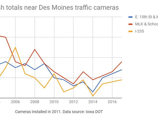 State crash data for Des Moines' three automatic traffic enforcement cameras compiled by The Des Moines Register.