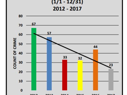 636505158402873009-camden-murder-2017-chart.PNG