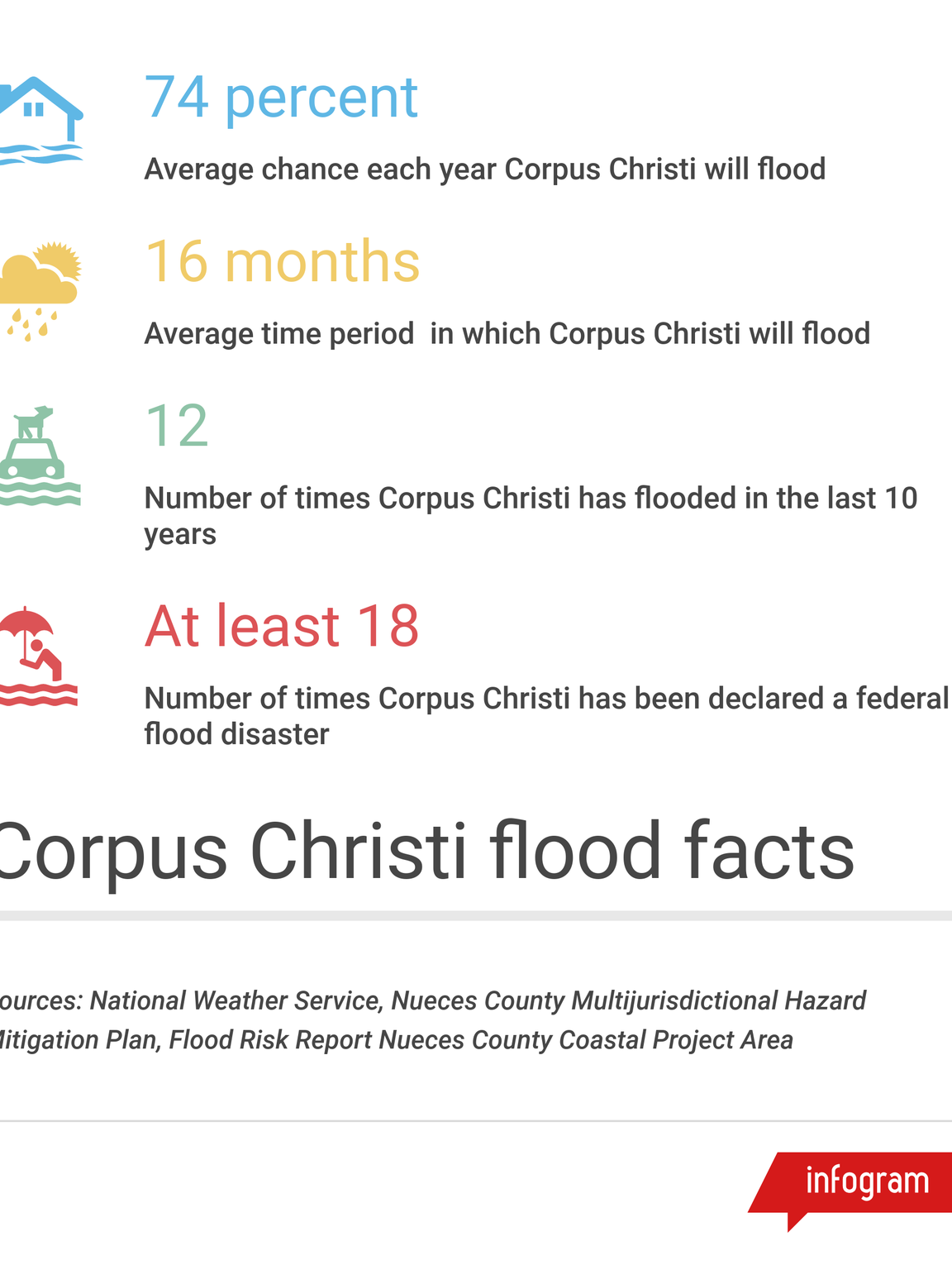 Corpus Christi has a long history of flooding.
