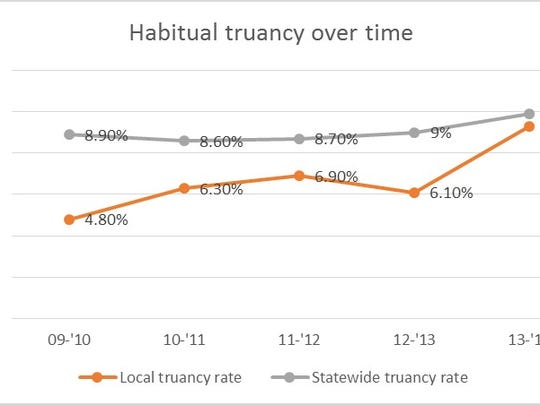 o The Stevens Point Area Public School District's habitual truancy rate has increased since the 2009-'10 school year according to state data.