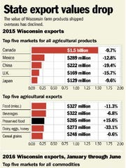The value of Wisconsin farm products shipped overseas
