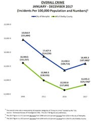 Overall Crime statistics 2017