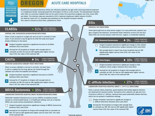 CDC infection chart