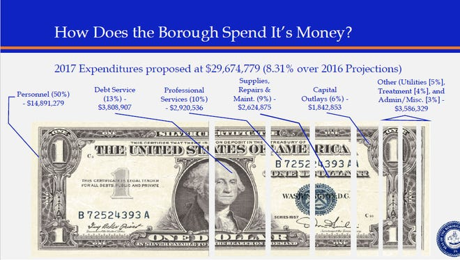 Hanover Borough has released a copy of its planned budget draft for 2017 on its website. This screen shot shows some details of how the borough plans to spend its money next year.