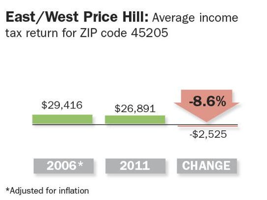 Income by ZIP_Online 3.png