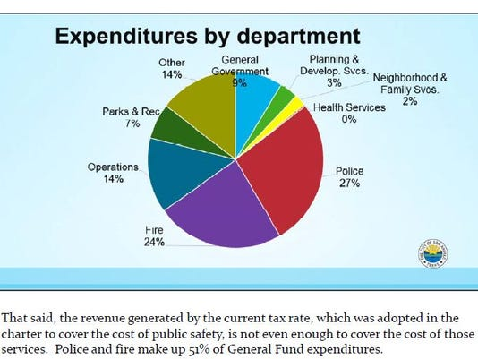 City of San Angelo Expenditures