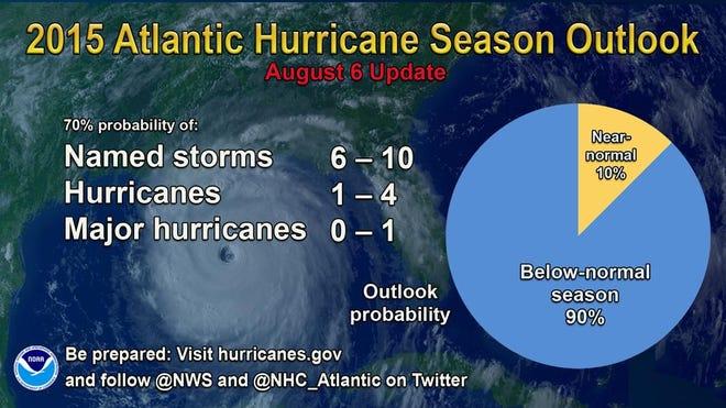 2015 Atlantic hurricane outlook