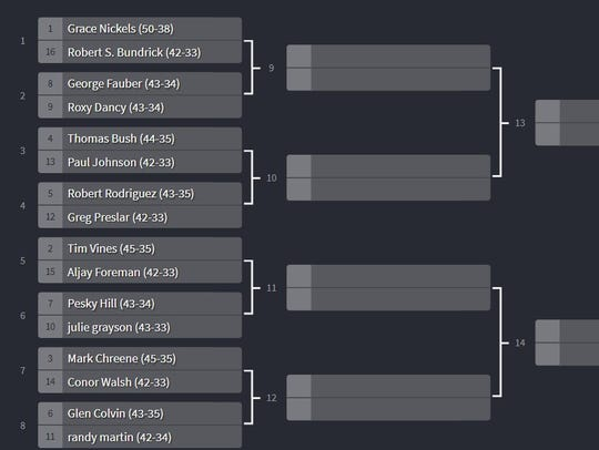 Bracket Survivor XIII field.