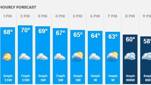 Weather for Sept. 15.