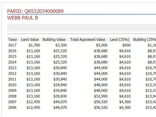 Butler County auditor records show Paul Webb's property