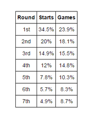NFL starts and games played by round