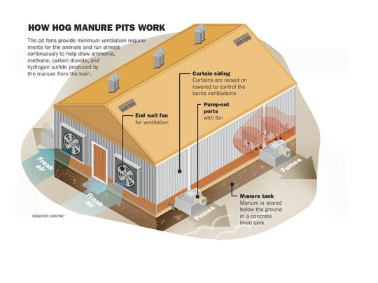 A detailed graphic on how a hog manure it operates and functions.