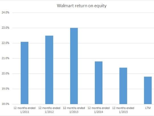 Walmart's falling return on equity
