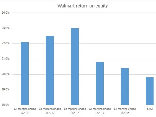 Walmart's falling return on equity