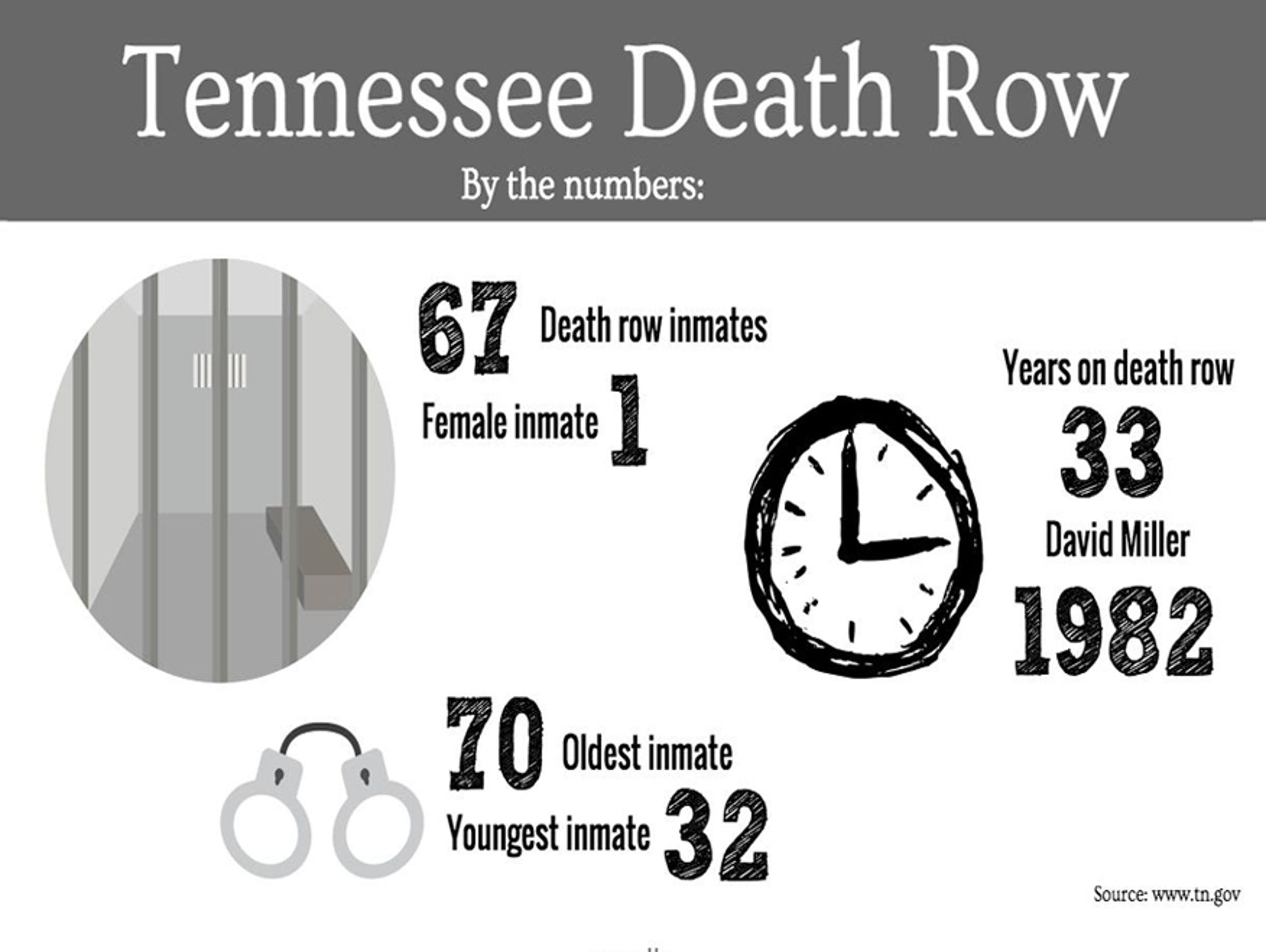 Tennessee Death Row numbers