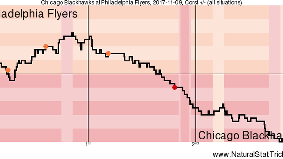 Shot attempts over time in Thursday's game between the Flyers and Blackhawks.