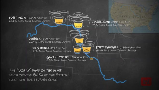 Runoff can enter the Missouri River anywhere and anytime in the basin. Only when runoff occurs in the upper Missouri River basin can it be captured by the mainstem system of dams. Even then, where runoff is captured depends upon where precipitation falls.