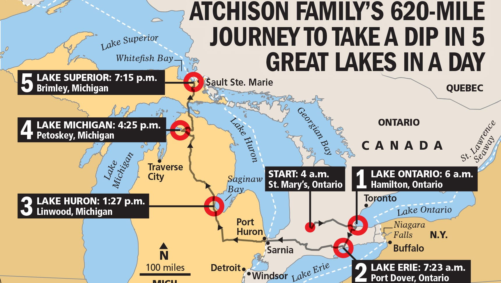 Picture of: Canadian Trio Swim All 5 Great Lakes In Single Day